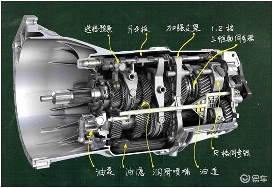 在车辆关键的发动机,变速箱,ecu,bcm,电机等部件方面,国外已经有了