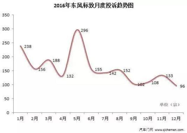 2016年典型汽车质量投诉车企:东风标致_陕西福彩快乐十分开奖
