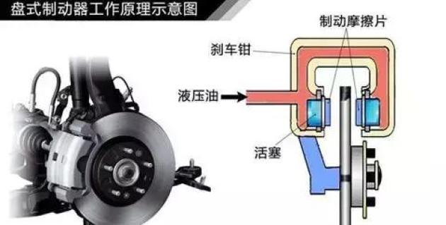 条需叁分钟 看懂汽车制触动体系