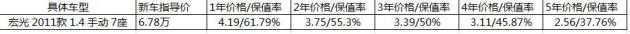 五菱荣光二手车残值率下跌220%_云南快乐十分走势图50