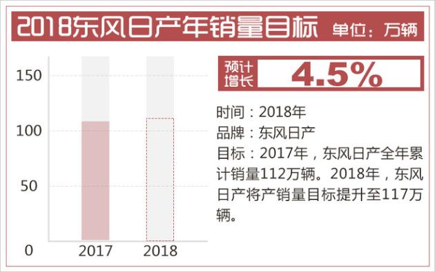 东风日产4月终端销量超9万辆 同比增长178天籁汽车%