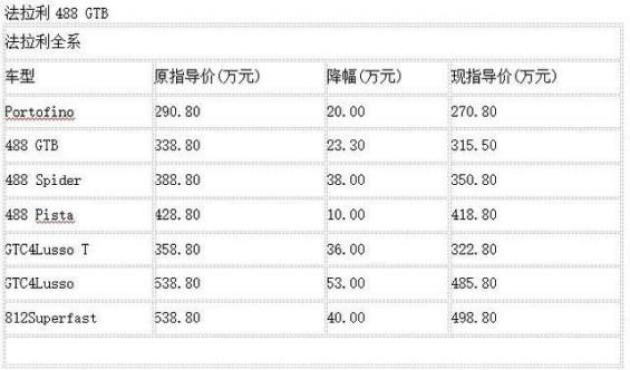 兰博基尼官降 最大降幅47万可以省下一辆宝马X3