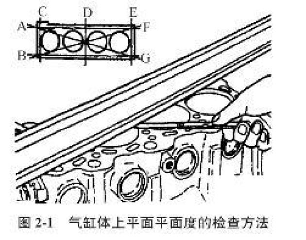 对漏光处用塞尺进行检测其最大值为气缸体上平面度的误差