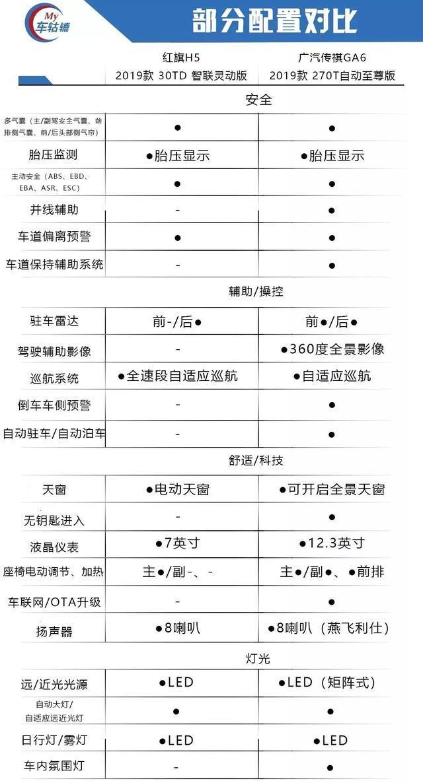 汇亚磁砖囹�a_传祺ga6与红旗h5的比拼,谁的实力更出众?
