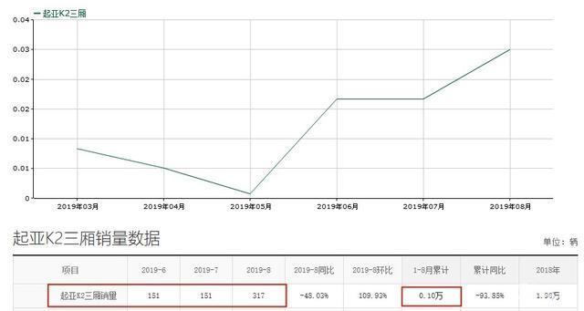 风水世家317_起亚k2现4.74万起,家用合适,却仍月销仅317台