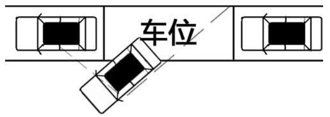 回正方向盘继续倒车:当左后车轮与后车左侧,或右侧后视镜与右侧前车的左尾灯在一条线上时,停止倒车。 在车辆与车位形成了45夹角后,回正方向盘并向后缓慢倒车。当通过左侧后视镜观察到左后车轮即将与右侧后车左侧在一条直线上时,或者是观察到右侧后视镜外侧与右侧前车的左后尾灯即将在一条线上时,停止倒车。