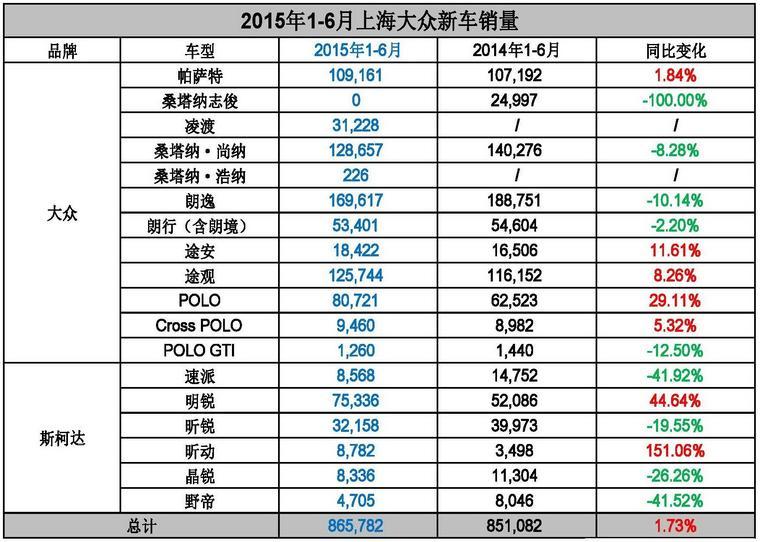 逆势中增长 上海大众上半年销量解读