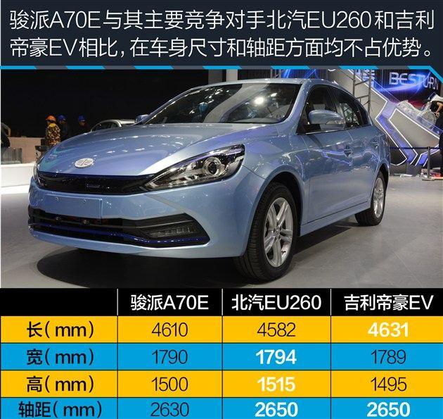 骏派A70E上海车展亮相 将于今年7月上市销售