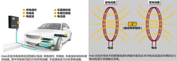 电动车充电20分钟获得近200公里的续航里程。 由于无线充电系统采用的是磁感应充电方式,充电效率从理论上来说可以跟有线充电持平。据中兴通讯和高通测算,传统有线充电的充电效率大约是95%,无线充电可达到90%左右。 沃尔沃的一个无线充电测试数据显示,一辆120马力的电动版C30实际测试中,采用无线充电技术的电动车充电时间可缩短至最小2.