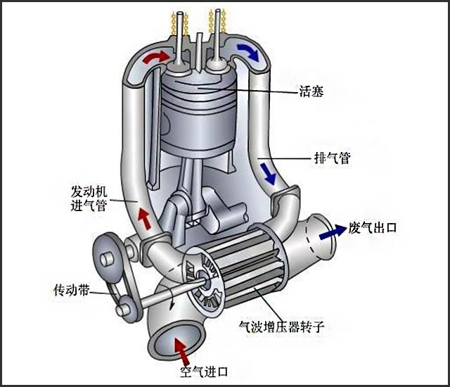 涡轮增压动态_博世马勒新产品可变截面涡轮增压器_行业动态