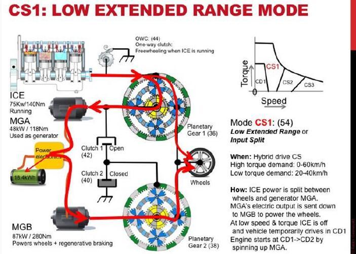 随着车速或者负荷的上升,CD1模式应付不来时,CS1就要上场了。CS1模式的中文名如果直译的话应该叫做弱增程模式,但是根据实际原理,叫它低速混动模式似乎更为贴切。在0-60km/h高扭矩输出或者20-40km/h低扭矩输出时,可以触发CS1模式工作。在这种模式下,MGB同样负责电动机动力输出和动能回收,传递方式与CD1模式没有什么区别。与发动机动力输出端相连接的是动力分配行星齿轮组(Planetary Gear 1)的齿圈,动力在这套齿轮组的梳理下,一部分经由行星架直接驱动车轮,剩下的则由太阳轮分配至M