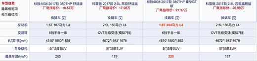 广州车展|标致4008和科雷傲背后的法系车如何突围 -  - 极速汽车