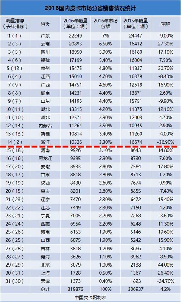 浅析2016国内皮卡市场分省销售情况】中国皮