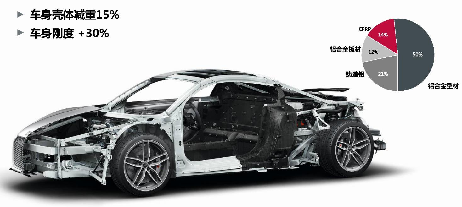 奥迪q5车身钢材结构图
