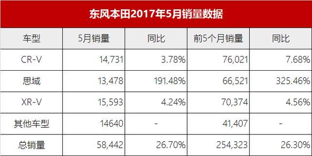 思域销量翻两番:东风本田五月销量继续狂飙