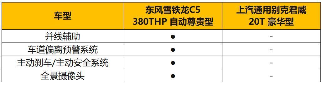 举棋不定 20万买第三代C5还是新君威?