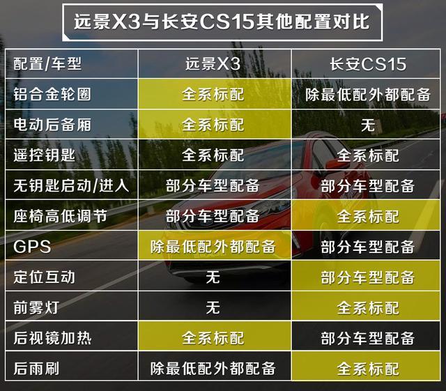 5万级别的强强对决,远景X3和长安CS15应该怎么选?