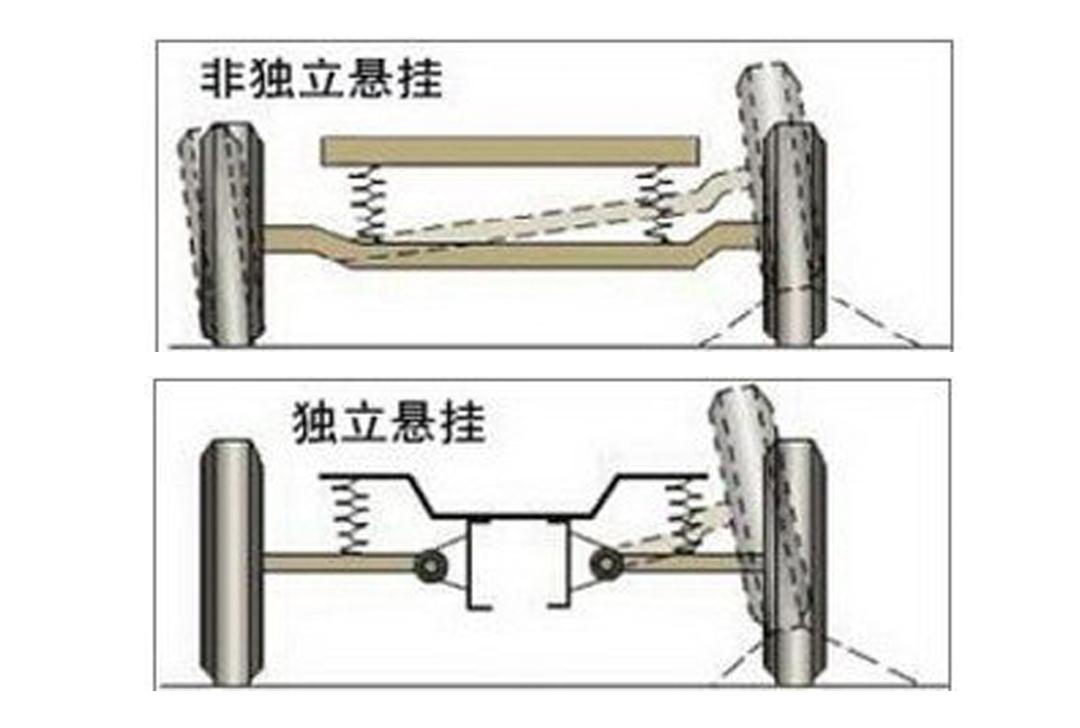 从结构图就可以看出,其实非独立悬挂和独立悬挂之间的差别不难理解