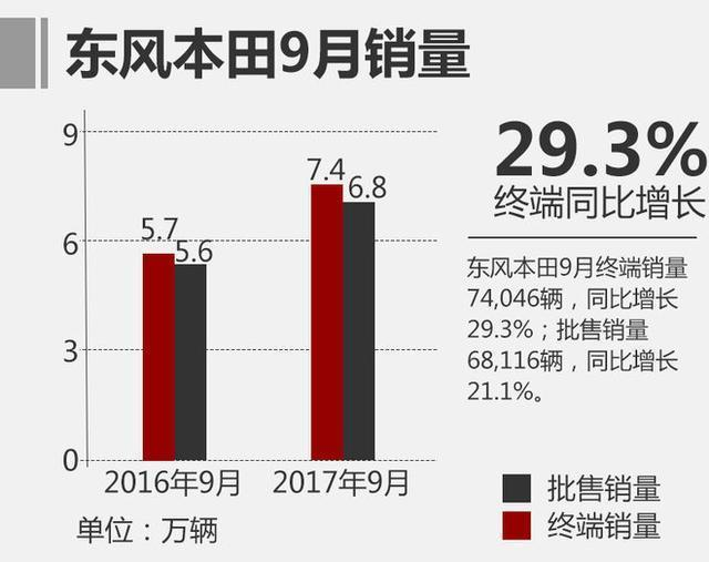 饥饿营销成就了东风本田的零库存,CR-V和思域后期不得加价加疯了