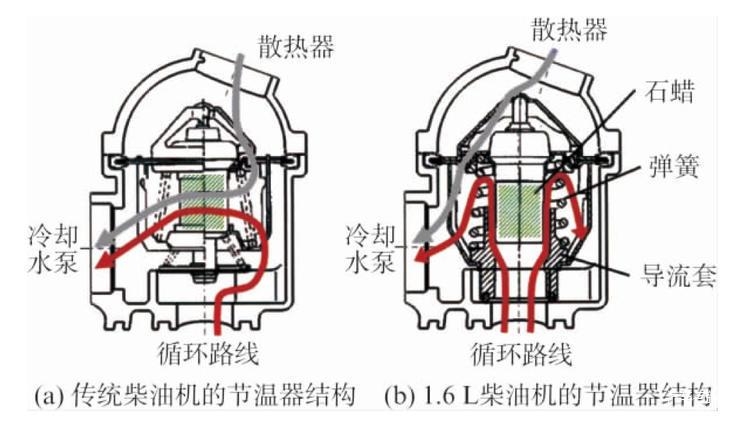 6l柴油机的节温器结构比较