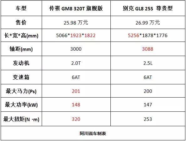 同样是20多万,传祺GM8相比别克GL8是超越还是有差距?
