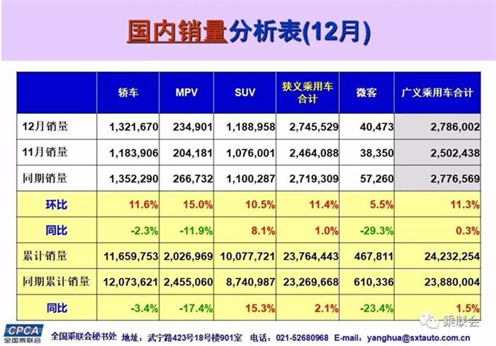 2017十大热门轿车/SUV/MPV销量排行出炉