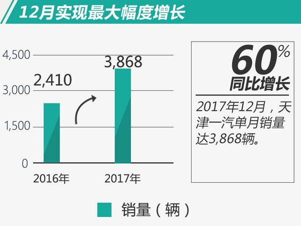 天津一汽2017年销量超3.6万 12月同比增幅超60%-图2