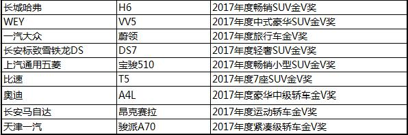 2017年度金V奖重庆颁奖盛典成功举办,懂车之道捧得年度潜力金V奖