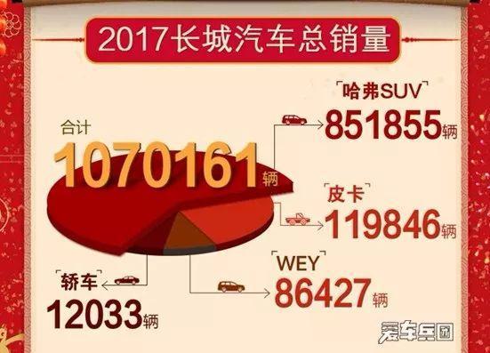 2017中国热门汽车品牌总销量报告合集!