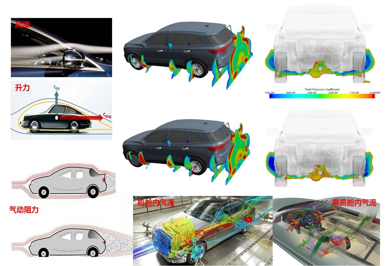 汽车的油耗是评价一台车的重要性能之一,我们知道,车辆的行驶阻力通常主要是空气阻力和滚动阻力(就是我们车轮与地面接触产生的摩擦力)。除了动力总成效率外,风阻系数是影响车辆油耗的主要指标,特别是车辆高速行驶时。 因此空气动力学设计是车企在车型开发中的必修课,其对于降低风阻、提升车速、节约油耗、减少噪音和增强行驶稳定性等方面都非常重要。以即将上市的众泰T500为例,通过优秀的车身设计和不断试验优化,其整车风阻系数低至0.
