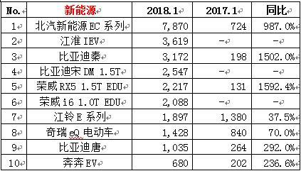 捷达逆袭成为轿车销量第一,1月份汽车销量排名快报
