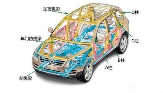 3、汽车车身:车身安装在底盘的车架上,用以驾驶员、旅客乘坐或装载货物。轿车、客车的车身一般是整体结构,货车车身一般是由驾驶室和货箱两部分组成。汽车车身的作用主要是保护驾驶员以及构成良好的空气力学环境。好的车身不仅能带来更佳的性能,也能体现出车主的个性。汽车车身结构从形式上说, 主要分为非承载式和承载式两种。   非承载式   非承载式车身的汽车有刚性车架,又称底盘大梁架。车身本体悬置于车架上,用弹性元件联接。车架的振动通过弹性元件传到车身上,大部分振动被减弱或消除,发生碰撞时车架能吸收大部分冲击力,