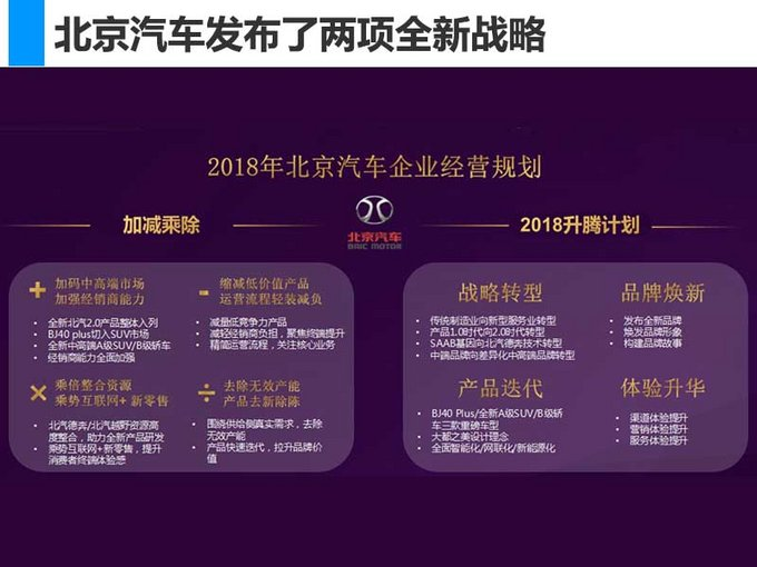 北京汽车新SUV等7款车型将首发 销量目标增85-图6