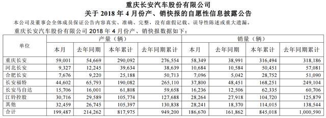 长安乘用车4月销量74394 环比下跌32.6% 被长城反超 逸动跌破万台