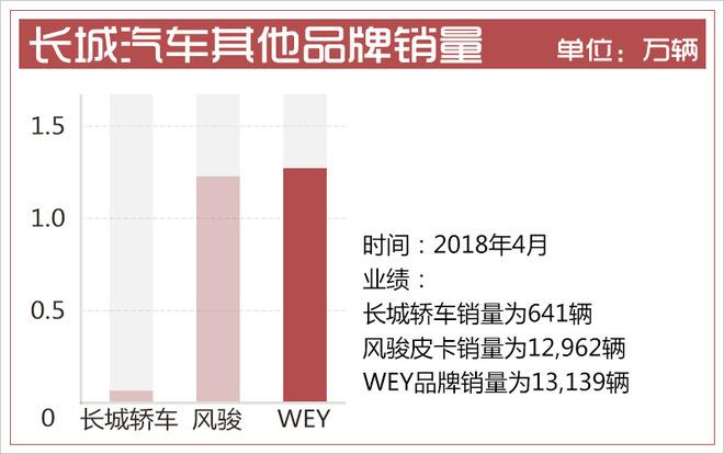 长城汽车4月销量超8万 WEY品牌增长步速放缓