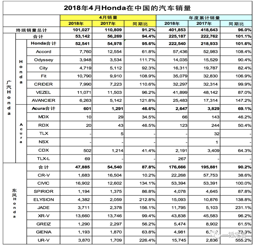 Honda中国发布2018年4月终端汽车销量热文头条资讯