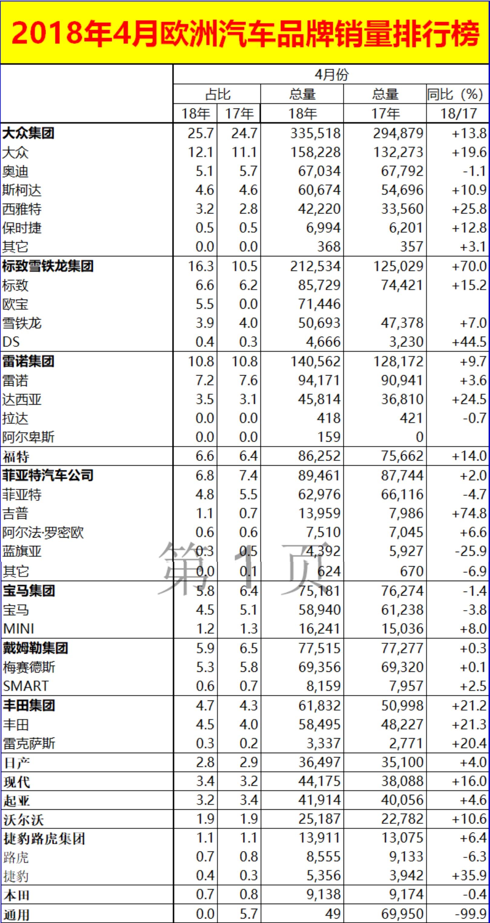 本田在欧洲四月份仅卖9000台!大众依旧是欧洲市