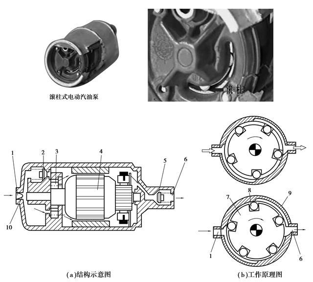 你知道几种类型的电动汽油泵?