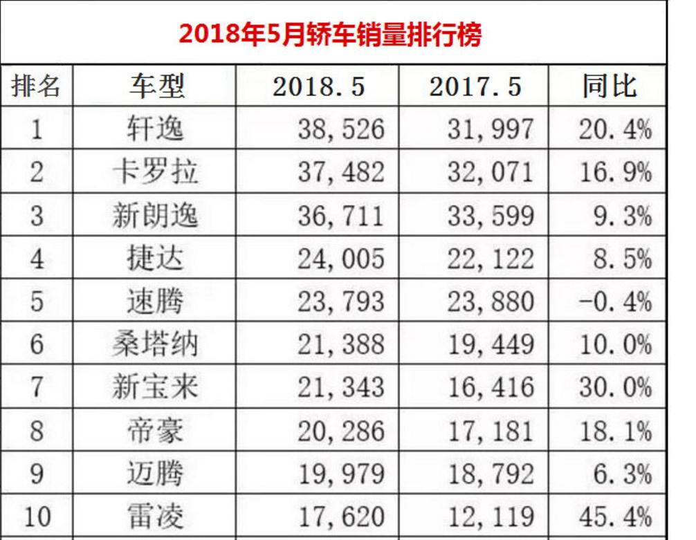"""5月汽车销量排行榜:轿车迎来""""新王者""""!SUV总销量暴跌!"""