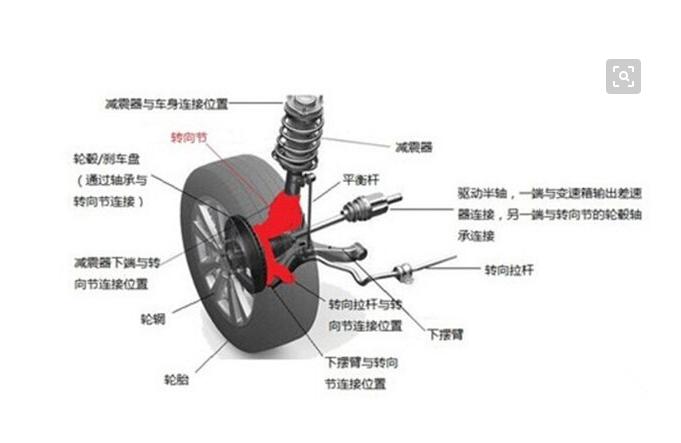 车辆外观车身结构图