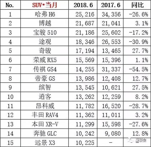 6月汽车销量榜出炉丨新朗逸竟没夺冠,博越跃居第二