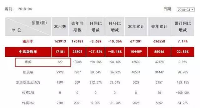十代雅阁上演逆袭,6月销量1.4万,环比增97.3%,神车归来?