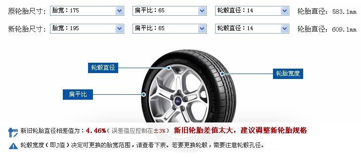 关于换轮胎尺寸的问题!