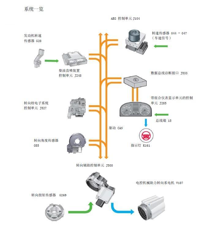 电动助力转向系统(EPS) 英文全称是Electronic Power Steering,简称EPS,它利用电动机产生的动力协助驾车者进行动力转向。EPS的构成,不同的车尽管结构部件不一样,但大体是雷同。一般是由转矩(转向)传感器、电子控制单元、电动机、减速器、机械转向器、以及畜电池电源所构成。 主要工作原理 汽车在转向时,转矩(转向)传感器会感觉到转向盘的力矩和拟转动的方向,这些信号会通过数据总线发给电子控制单元,电控单元会根据传动力矩、拟转的方向等数据信号,向电动机控制器发出动作指令,从而电动机就会