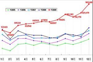 四季度起汽车销量加速增长