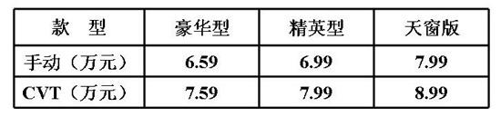 哈弗M2无级变速版上市 售价7.59万元起