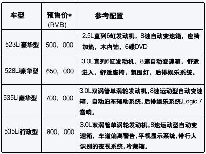 华晨宝马新5系长轴距版预计售50万元起