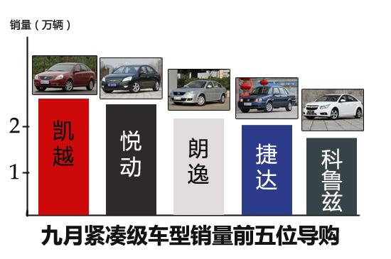九月份紧凑级车型销量前五位导购
