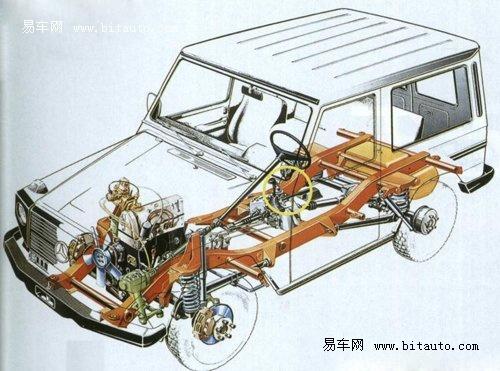 00的梯形大梁底盘结构』-史上最强悍的越野车 详细测试奔驰G500