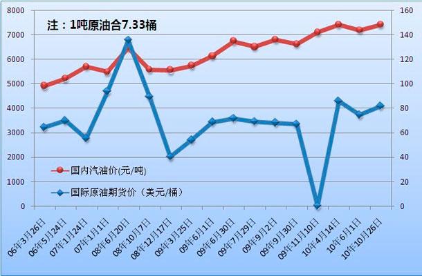 今日国内油价走势图_【油价上涨|各地油价上涨查询-今日油价查询】-易车网